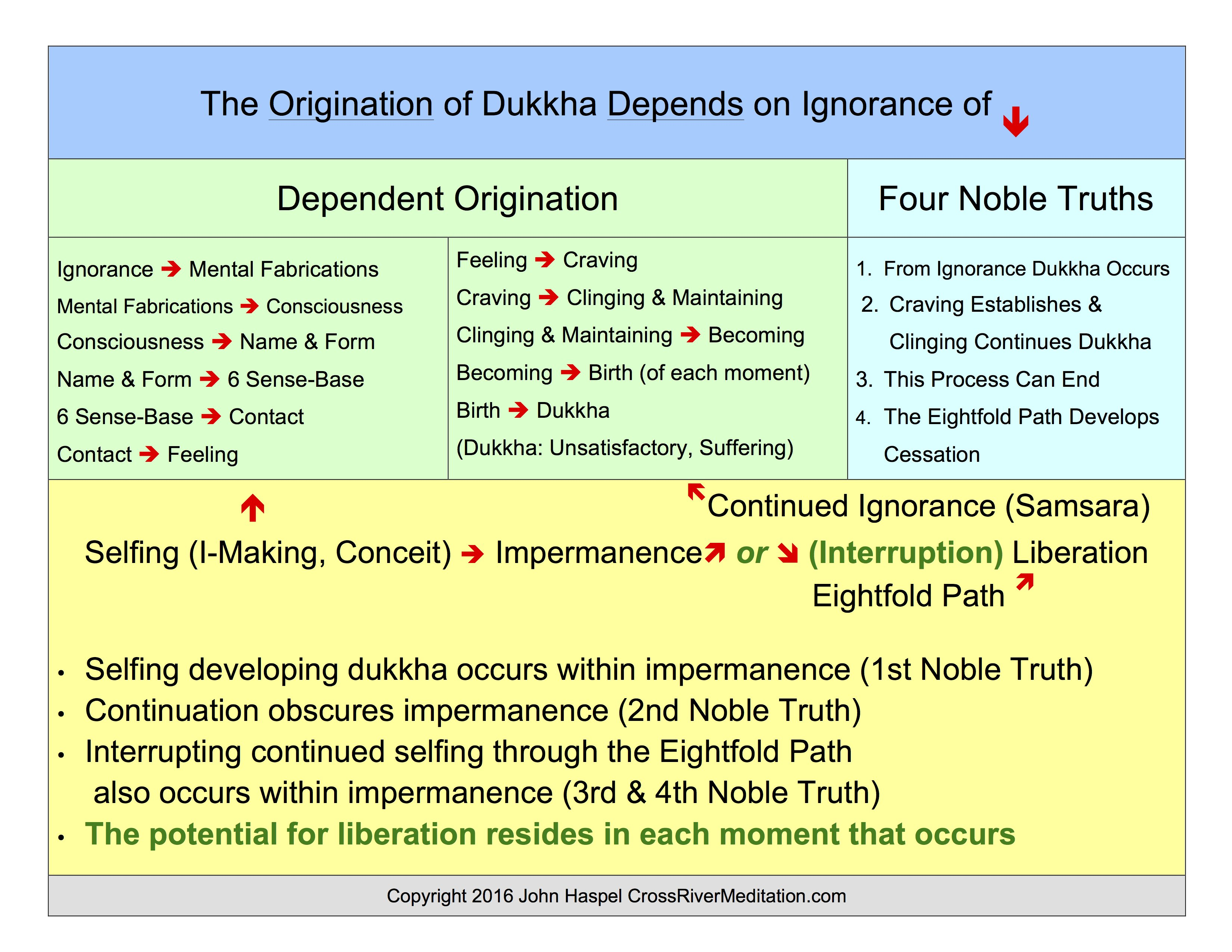 four noble truths eightfold path essay The four noble truths are be set and learnt in that network, learning how the various teachings intersect with each other, and refer to the various buddhist techniques, which are all explicitly and implicitly part of the passages which refer to the four truths.